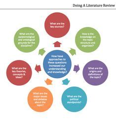 What is social media literature review